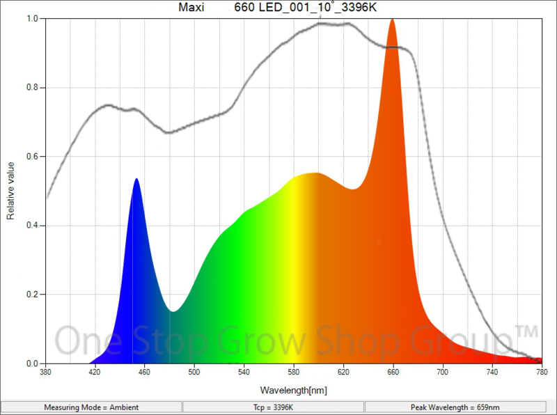 Maxibright Daylight LED Grow Light Spectrum Graph / Chart