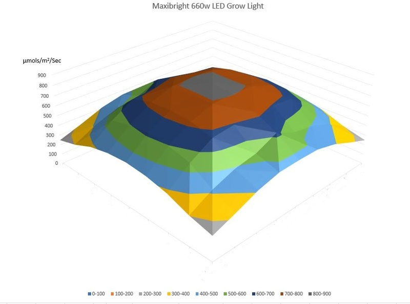 Lighting footprint of the Maxibright 660w LED grow light