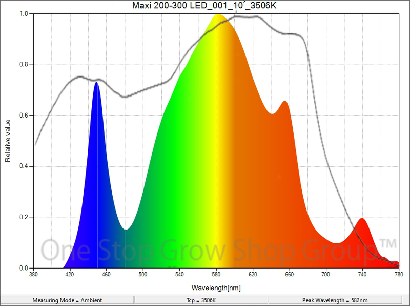 Light Spectrum Graph of the Maxibright Daylight 200w and 300w LED Grow Lights