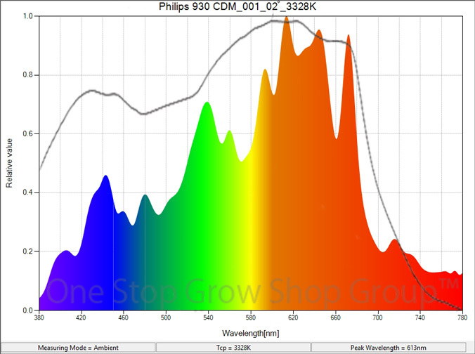 Philips CDM 930 Spectrum Graph