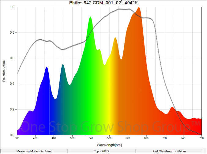 Philips CDM 942 Spectrum Graph