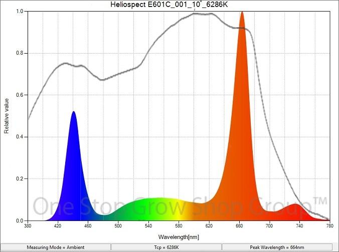 Heliospectra E601C Spectrum Graph
