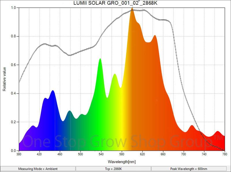 Solar 315W CDM complete Fixtures with Grow Lamp Hydroponics LUMII