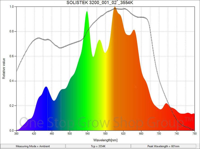 315w SolisTek CMH Grow Lamp