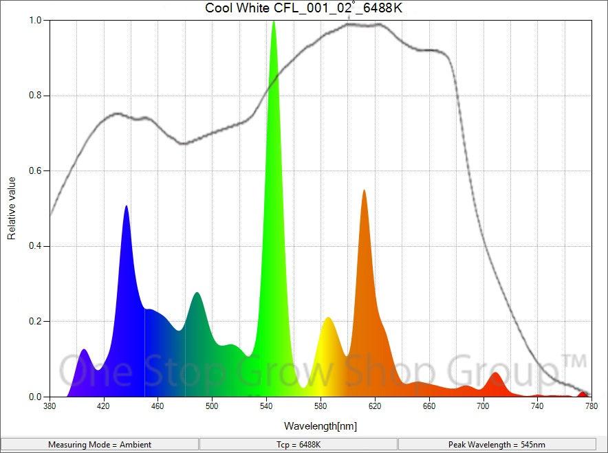 LUMii CFL Cool White Spectrum