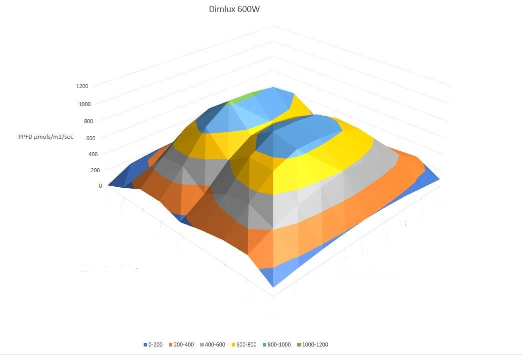 Dimlux 600w Footprint