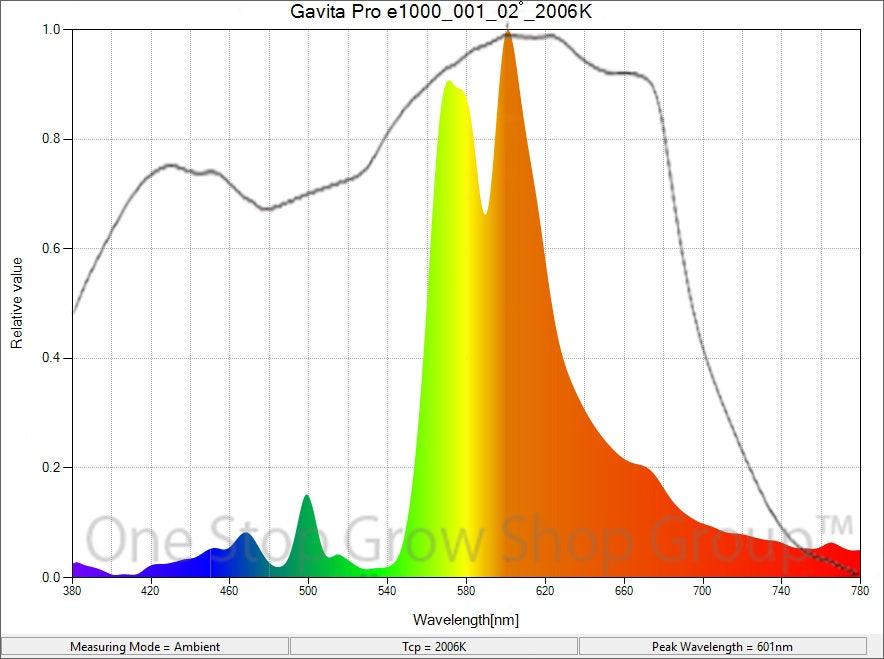 Gavita Pro 1000W Lamp Spectrum