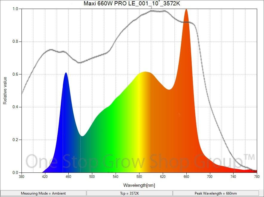 Maxibright Daylight Pro 660W LEG Grow Light Spectrum