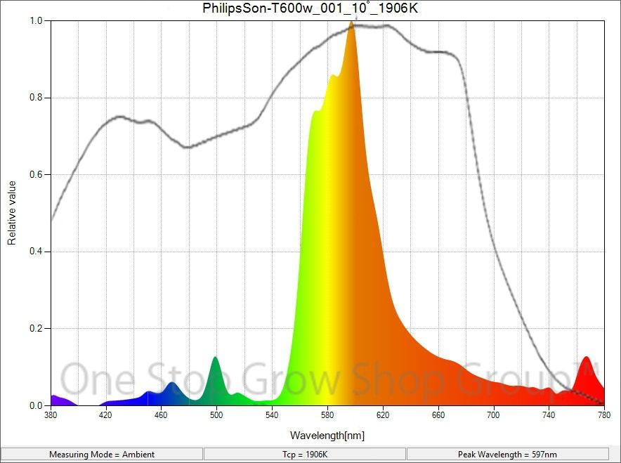 Philips Son-T HPS Lamp Spectrum