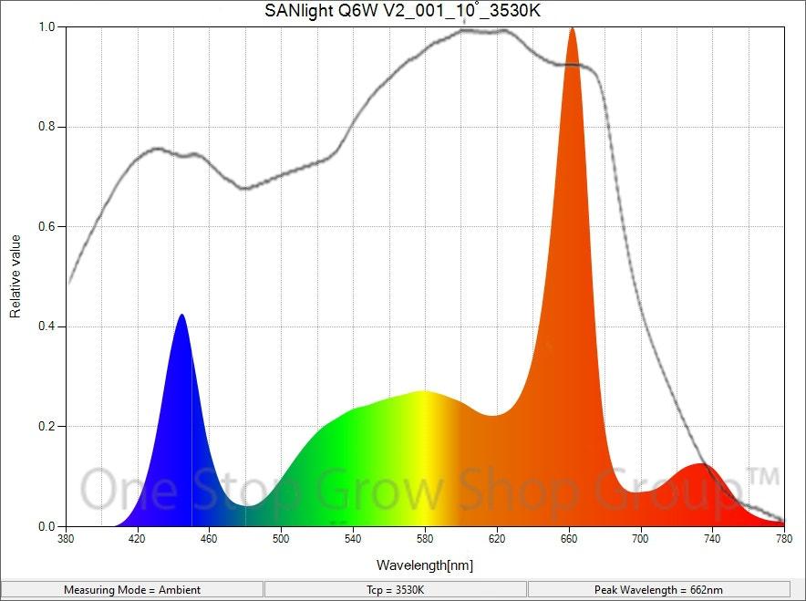 SANlight Q6W V2.1 LED Grow Light Spectrum