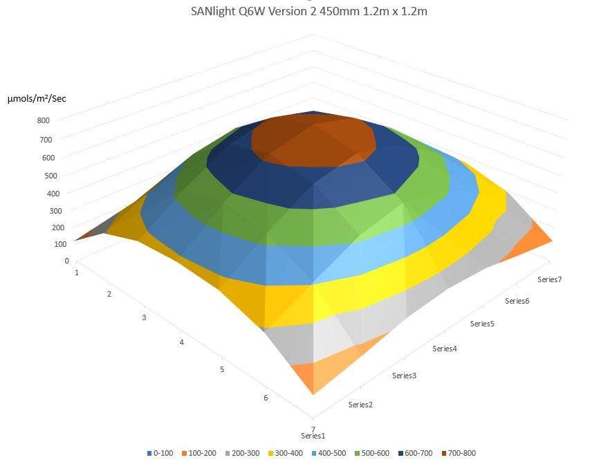 SANlight Q6W V2 LED Grow Light Footprint