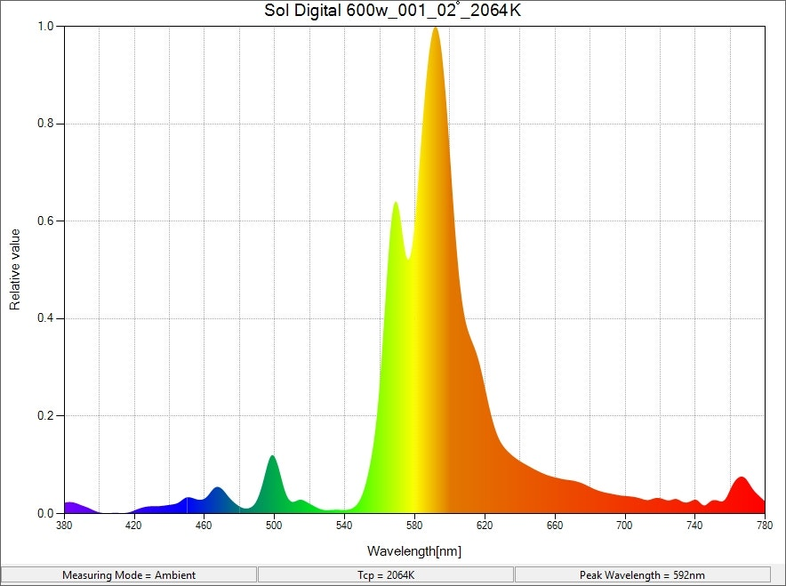 Sol-Digital 600w Lamp Spectrum