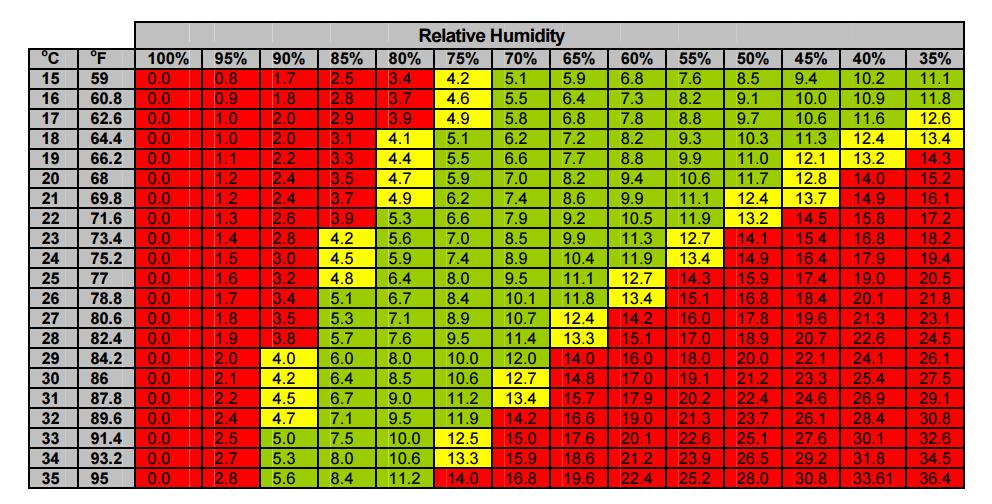VPD Chart