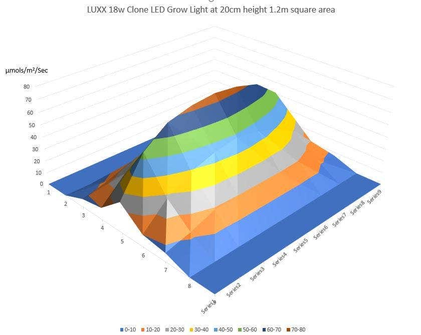 Luxx LED Footprint